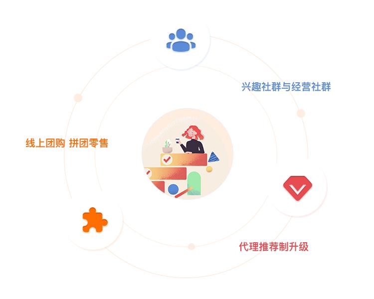 社交電商運營模式